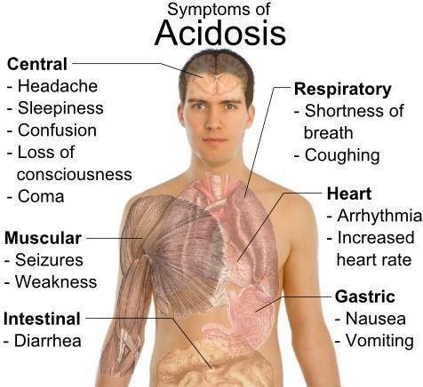 kangen acidosis
